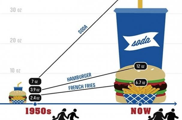 Portion Size Changes Through The Years